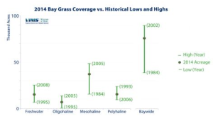 Figure 1: Survey findings for underwater grasses in Chesapeake Bay in 2014, compared to historical highs and lows. Image source: www.vims.edu/newsandevents/topstories/sav_2014_report.php